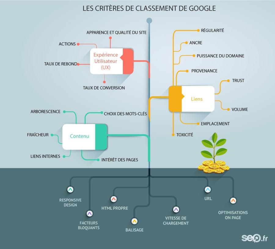 critères de classement de Google